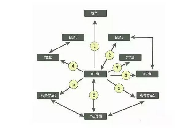 如果说树形结构,大家肯定都能比较好理解