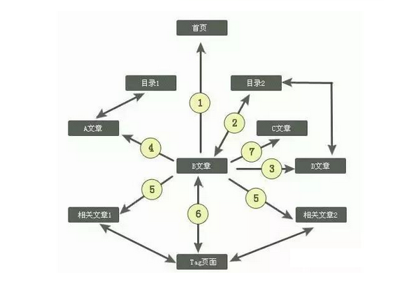 网站建设树状结构和扁平化结构哪个好?